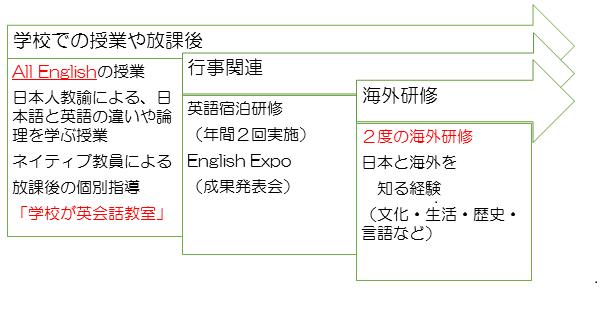 図表英語教育の流れ.png