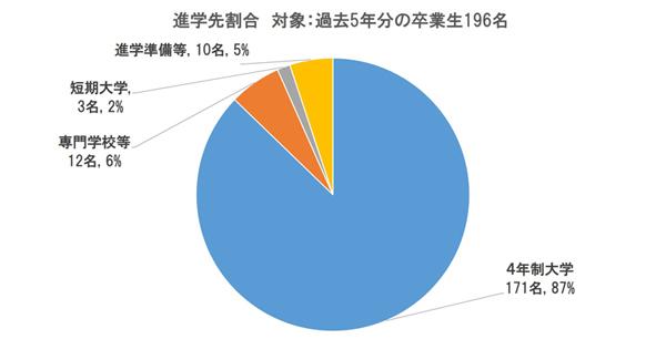 進学実績図1_600.jpg