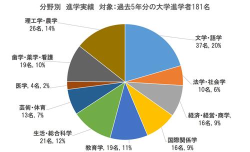 進学実績(分野別)図2_500.jpg